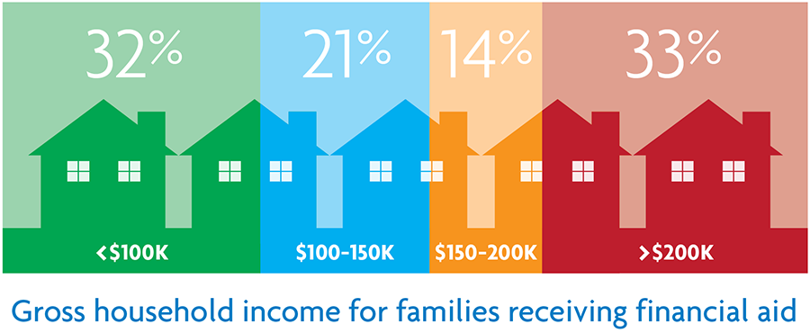 Infographic of gross household income for families receiving FA